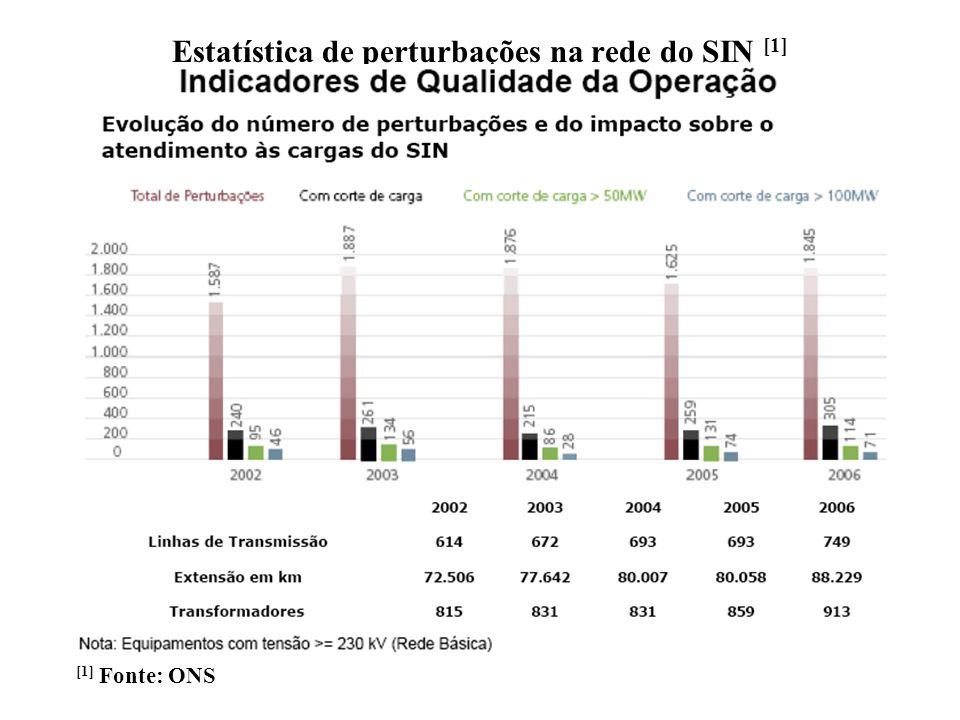 Estatística de perturbações na rede do SIN [1]